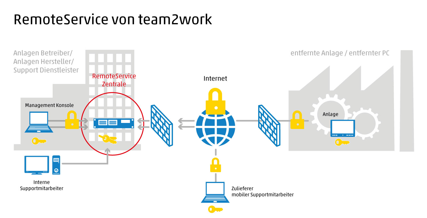 Remote Service von team2work