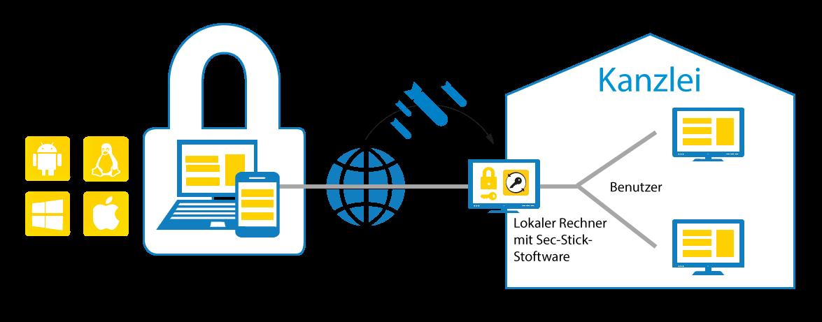 Sichere VPN-Verbindungen mit dem SEC-Stick von team2work